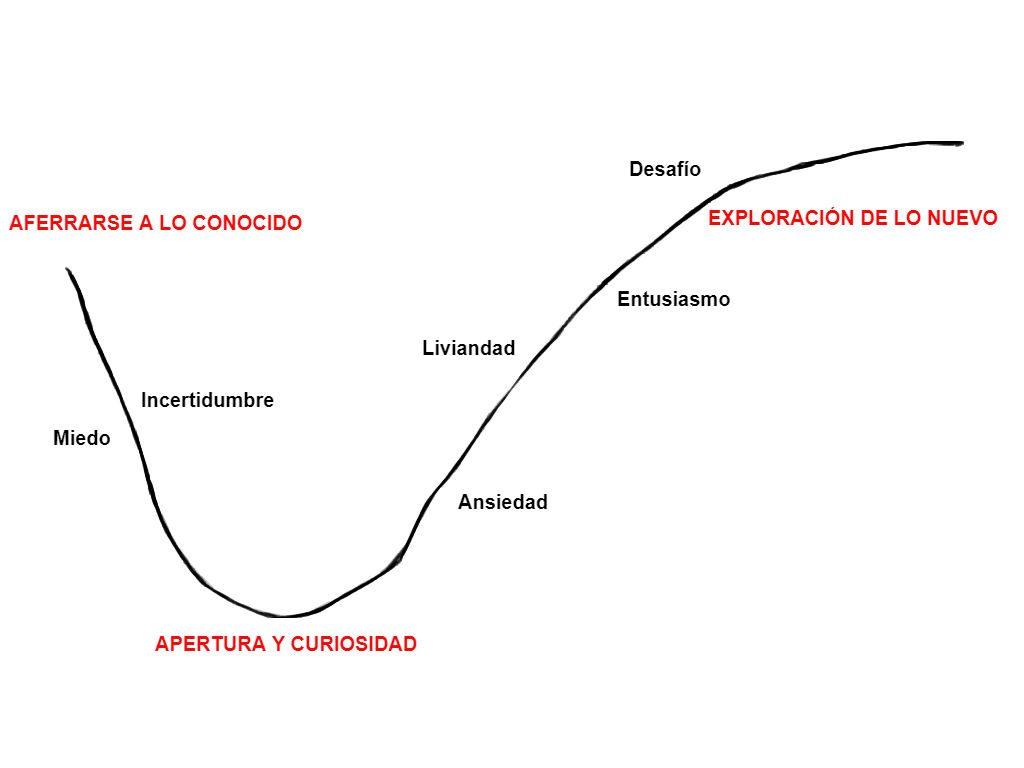 ciclo desaprender